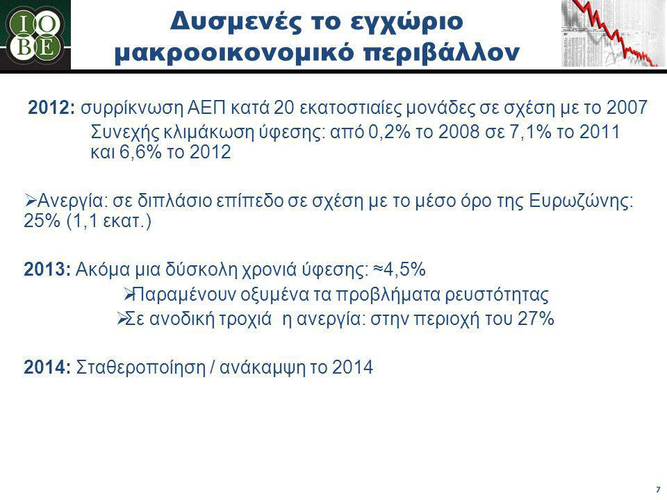 Δυσμενές το εγχώριο μακροοικονομικό περιβάλλον 2012: συρρίκνωση ΑΕΠ κατά 20 εκατοστιαίες μονάδες σε σχέση με το 2007 Συνεχής κλιμάκωση ύφεσης: από 0,2% το 2008 σε 7,1% το 2011 και 6,6% το 2012  Ανεργία: σε διπλάσιο επίπεδο σε σχέση με το μέσο όρο της Ευρωζώνης: 25% (1,1 εκατ.) 2013: Ακόμα μια δύσκολη χρονιά ύφεσης: ≈4,5%  Παραμένουν οξυμένα τα προβλήματα ρευστότητας  Σε ανοδική τροχιά η ανεργία: στην περιοχή του 27% 2014: Σταθεροποίηση / ανάκαμψη το 2014 7
