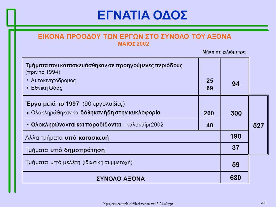 h\projects\controls\ekdilosi\tecnoman\13-04-00.ppt ΕΓΝΑΤΙΑ ΟΔΟΣ sld8 Μήκη σε χιλιόμετρα Τμήματα που κατασκευάσθηκαν σε προηγούμενες περιόδους (πριν το 1994) Αυτοκινητόδρομος 25 Εθνική Οδός 69 Έργα μετά το 1997 (90 εργολαβίες) Ολοκληρώθηκαν και δόθηκαν ήδη στην κυκλοφορία 260 Ολοκληρώνονται και παραδίδονται - καλοκαίρι 2002 40 527 Άλλα τμήματα υπό κατασκευή 190 Τμήματα υπό δημοπράτηση 37 Τμήματα υπό μελέτη (ιδιωτική συμμετοχή) 59 ΣΥΝΟΛO ΑΞΟΝΑ 680 94 300 ΕΙΚΟΝΑ ΠΡΟΟΔΟΥ ΤΩΝ ΕΡΓΩΝ ΣΤΟ ΣΥΝΟΛΟ ΤΟΥ ΑΞΟΝΑ ΜΑΙΟΣ 2002