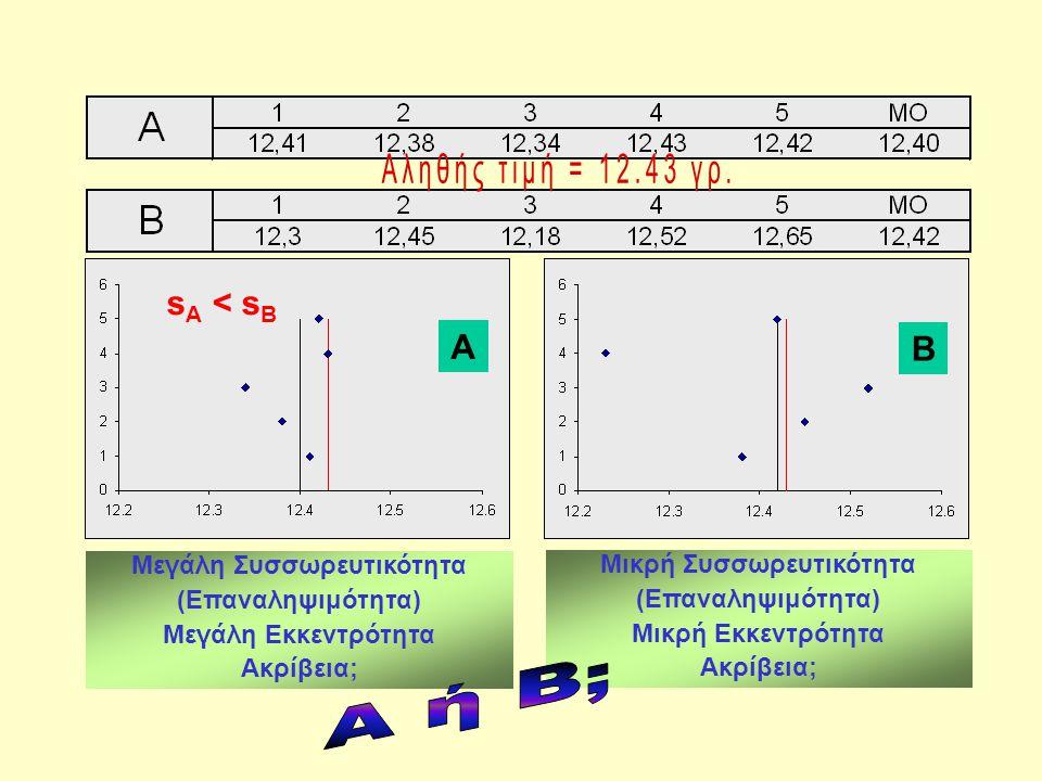 A B Μεγάλη Συσσωρευτικότητα (Επαναληψιμότητα) Μεγάλη Εκκεντρότητα Ακρίβεια; Μικρή Συσσωρευτικότητα (Επαναληψιμότητα) Μικρή Εκκεντρότητα Ακρίβεια; s Α < s Β