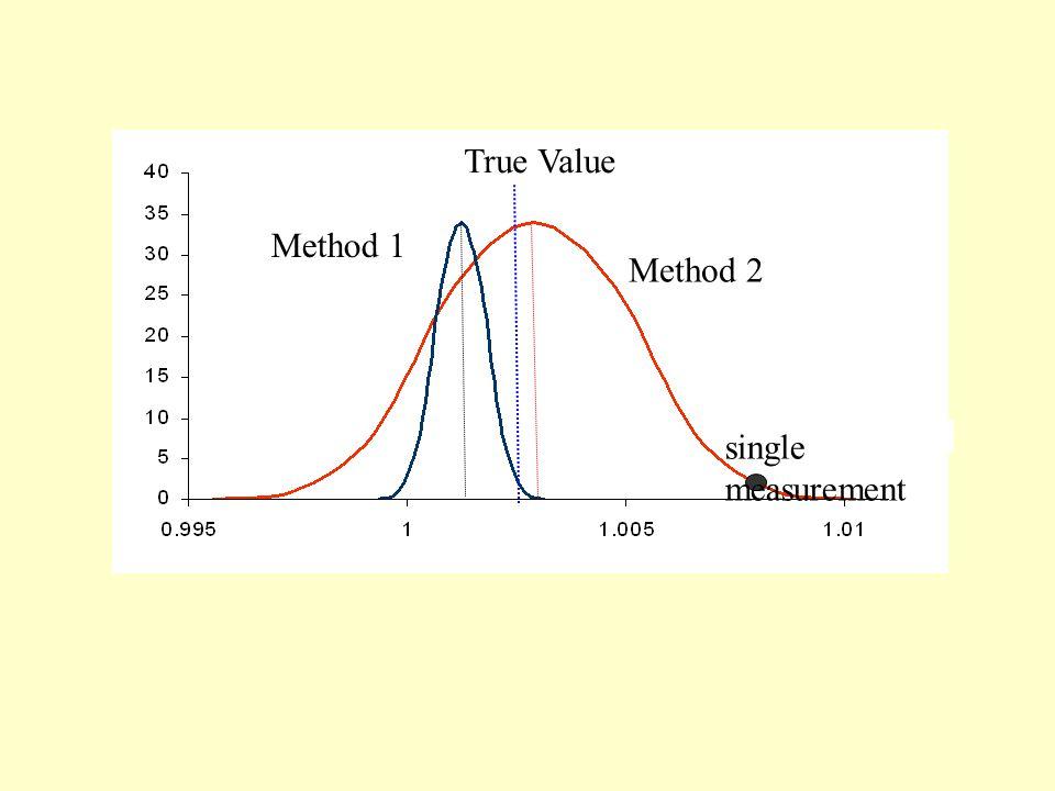 True Value Method 1 Method 2 single measurement