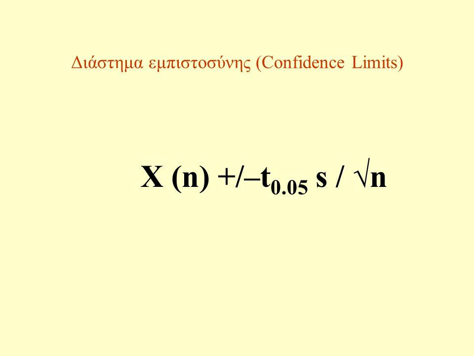 Διάστημα εμπιστοσύνης (Confidence Limits) X (n) +/–t 0.05 s / √n