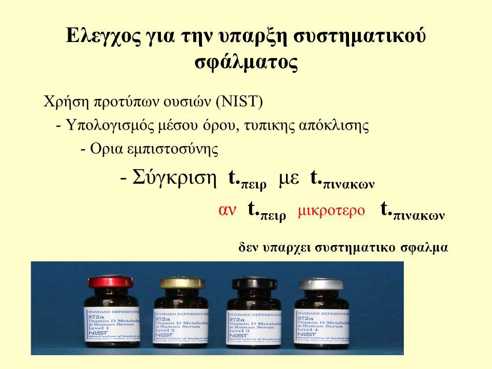 Ελεγχος για την υπαρξη συστηματικού σφάλματος Xρήση προτύπων ουσιών (NIST) - Υπολογισμός μέσου όρου, τυπικης απόκλισης - Oρια εμπιστοσύνης - Σύγκριση t.