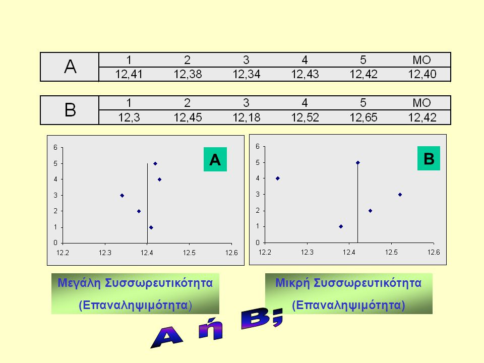AB Μεγάλη Συσσωρευτικότητα (Επαναληψιμότητα) Μικρή Συσσωρευτικότητα (Επαναληψιμότητα)