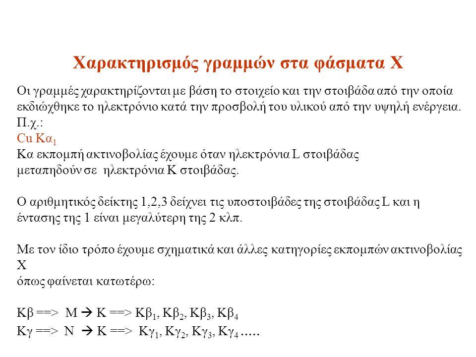 Χαρακτηρισμός γραμμών στα φάσματα Χ Οι γραμμές χαρακτηρίζονται με βάση το στοιχείο και την στοιβάδα από την οποία εκδιώχθηκε το ηλεκτρόνιο κατά την πρ