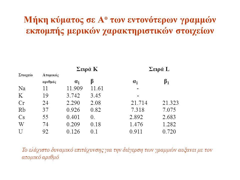 Mήκη κύματος σε Α ο των εντονότερων γραμμών εκπομπής μερικών χαρακτηριστικών στοιχείων Σειρά Κ Σειρά L ΣτοιχείοΑτομικός αριθμός α 1 β α 1 β 1 Na1111.90911.61 - K193.7423.45 - Cr242.2902.08 21.71421.323 Rb370.9260.82 7.318 7.075 Cs550.4010.
