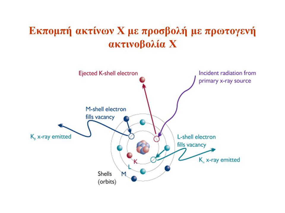 Εκπομπή ακτίνων Χ με προσβολή με πρωτογενή ακτινοβολία Χ