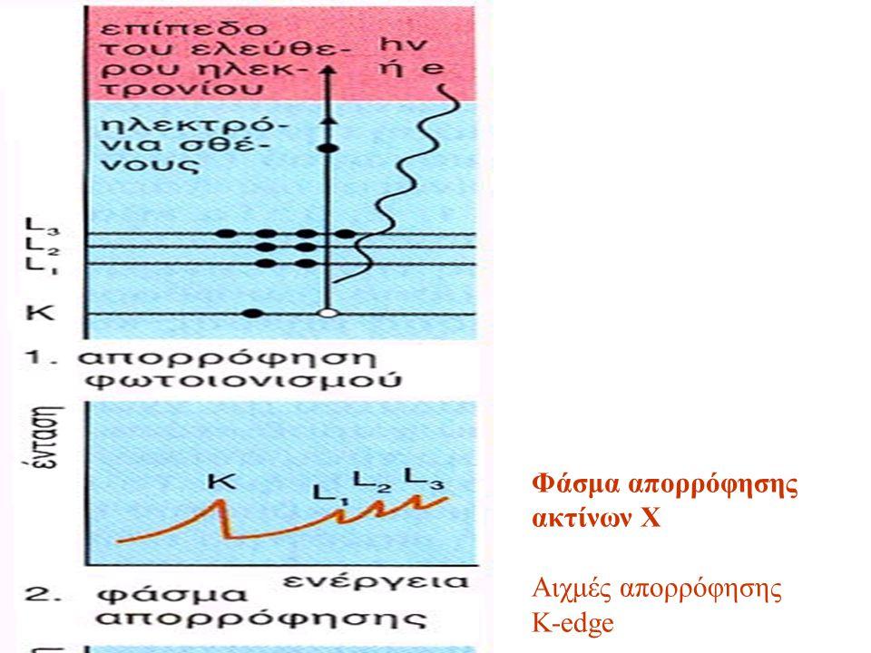 Φάσμα απορρόφησης ακτίνων Χ Αιχμές απορρόφησης K-edge