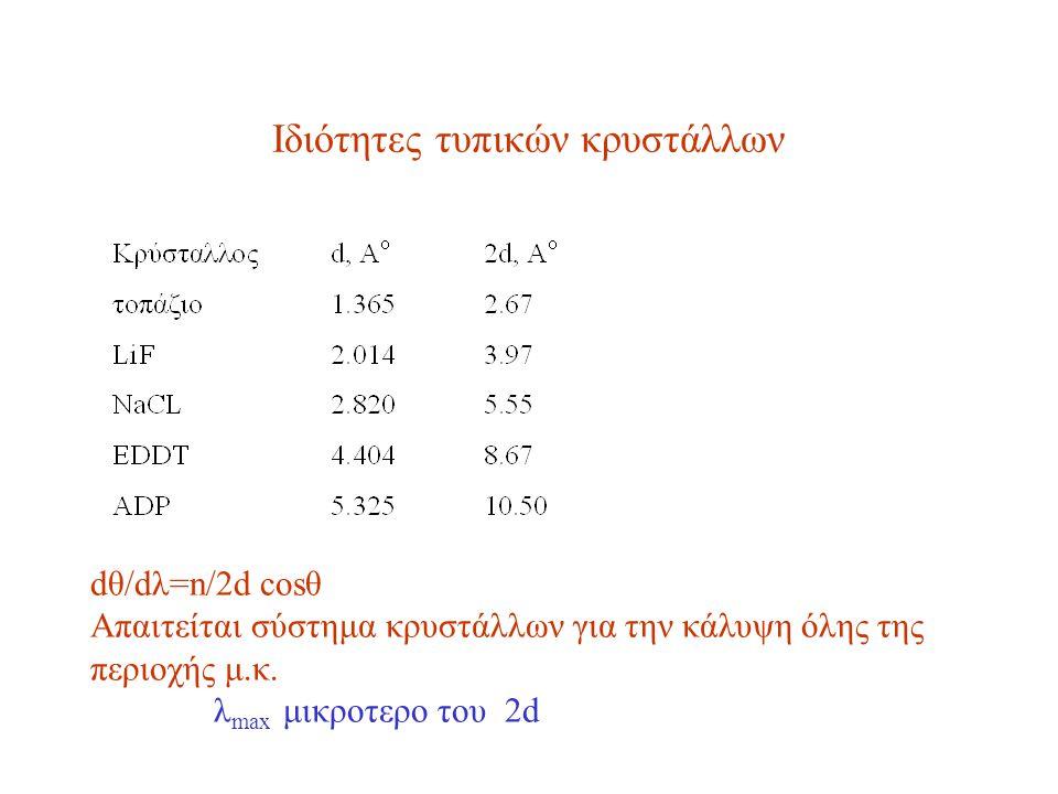 Ιδιότητες τυπικών κρυστάλλων dθ/dλ=n/2d cosθ Απαιτείται σύστημα κρυστάλλων για την κάλυψη όλης της περιοχής μ.κ. λ max μικροτερο του 2d