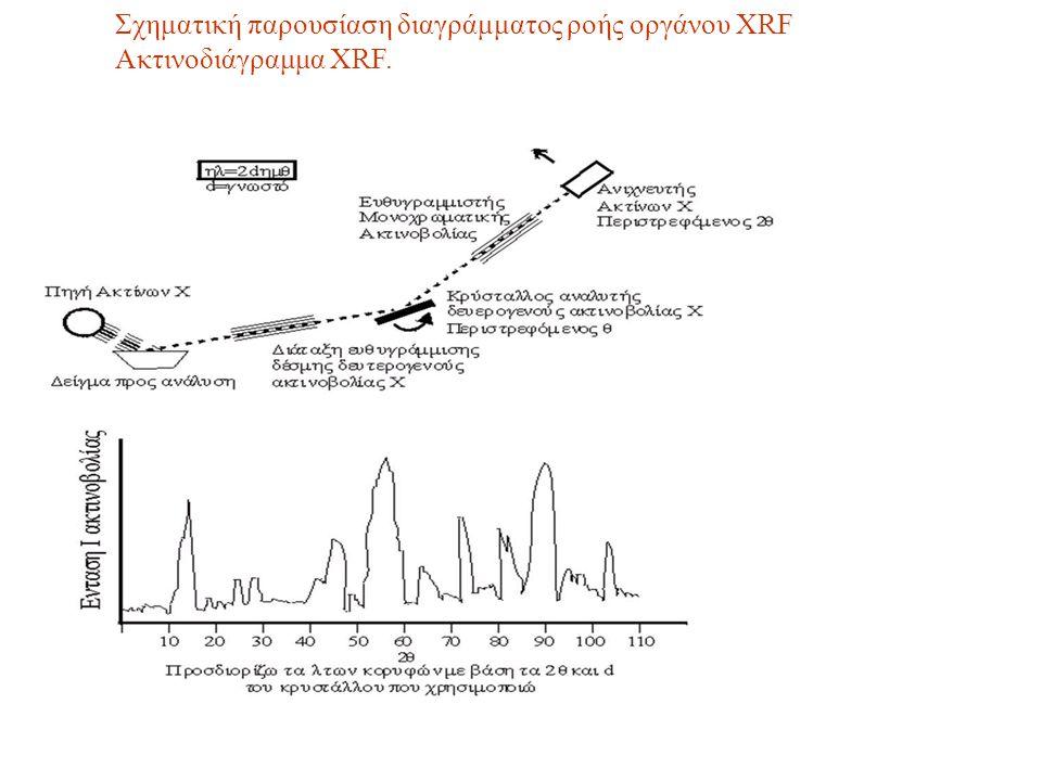 Σχηματική παρουσίαση διαγράμματος ροής οργάνου XRF Ακτινοδιάγραμμα XRF.