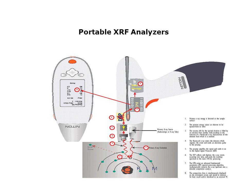 Portable XRF Analyzers