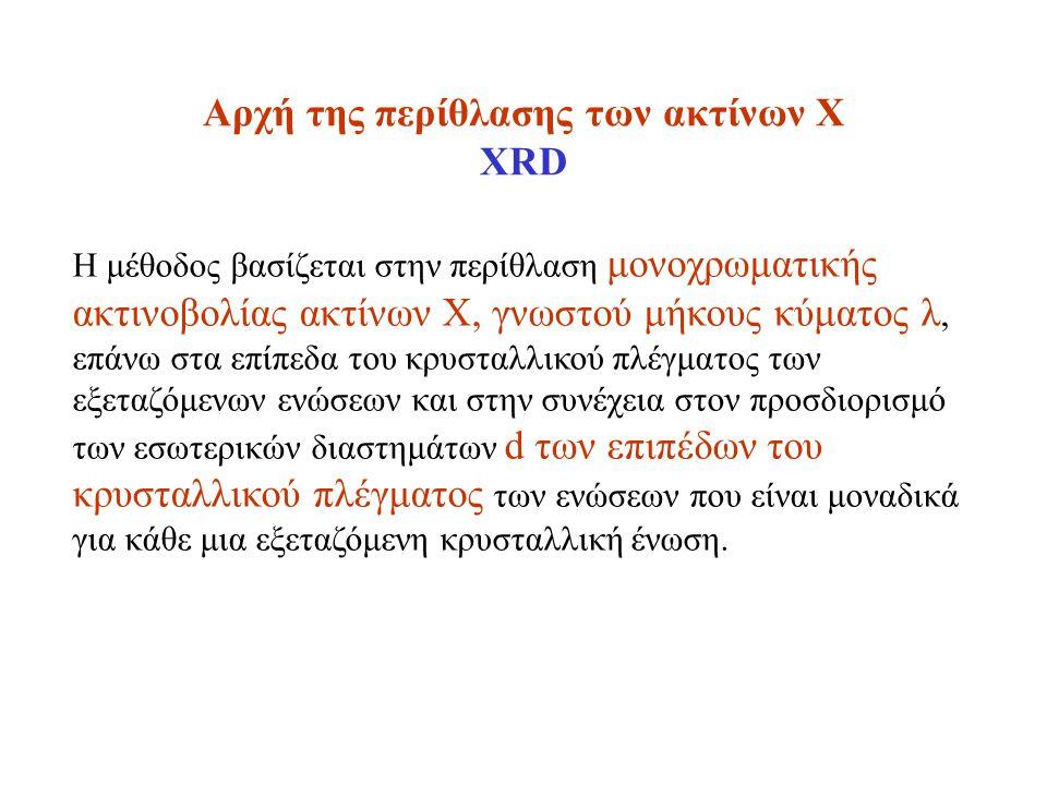 Αρχή της περίθλασης των ακτίνων Χ XRD Η μέθοδος βασίζεται στην περίθλαση μονοχρωματικής ακτινοβολίας ακτίνων Χ, γνωστού μήκους κύματος λ, επάνω στα επίπεδα του κρυσταλλικού πλέγματος των εξεταζόμενων ενώσεων και στην συνέχεια στον προσδιορισμό των εσωτερικών διαστημάτων d των επιπέδων του κρυσταλλικού πλέγματος των ενώσεων που είναι μοναδικά για κάθε μια εξεταζόμενη κρυσταλλική ένωση.