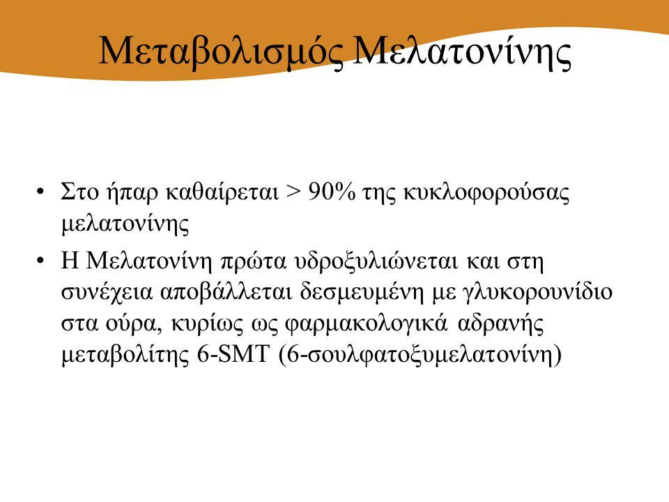 Μεταβολισμός Μελατονίνης Στο ήπαρ καθαίρεται > 90% της κυκλοφορούσας μελατονίνης Η Μελατονίνη πρώτα υδροξυλιώνεται και στη συνέχεια αποβάλλεται δεσμευ