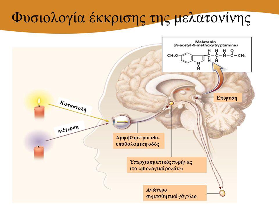 Φυσιολογία έκκρισης της μελατονίνης Υπερχιασματικός πυρήνας (το «βιολογικό ρολόι») Αμφιβληστροειδο- υποθαλαμική οδός Ανώτερο συμπαθητικό γάγγλιο Κατασ