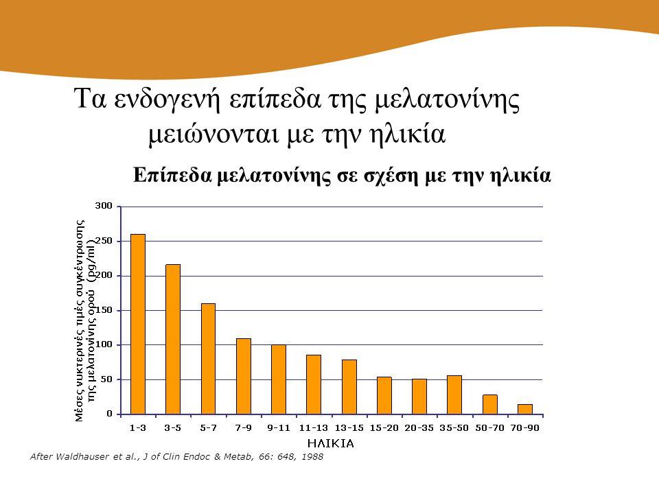 Τα ενδογενή επίπεδα της μελατονίνης μειώνονται με την ηλικία After Waldhauser et al., J of Clin Endoc & Metab, 66: 648, 1988 Επίπεδα μελατονίνης σε σχ