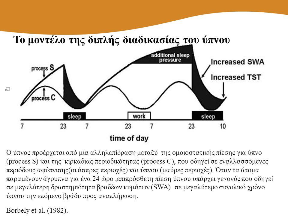 Ο ύπνος προέρχεται από μία αλληλεπίδραση μεταξύ της ομοιοστατικής πίεσης για ύπνο (process S) και της κιρκάδιας περιοδικότητας (process C), που οδηγεί