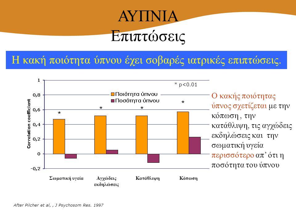 Η κακή ποιότητα ύπνου έχει σοβαρές ιατρικές επιπτώσεις. * p<0.01 * * ** Σωματική υγεία Αγχώδεις εκδηλώσεις ΚατάθλιψηΚόπωση After Pilcher et al,, J Psy