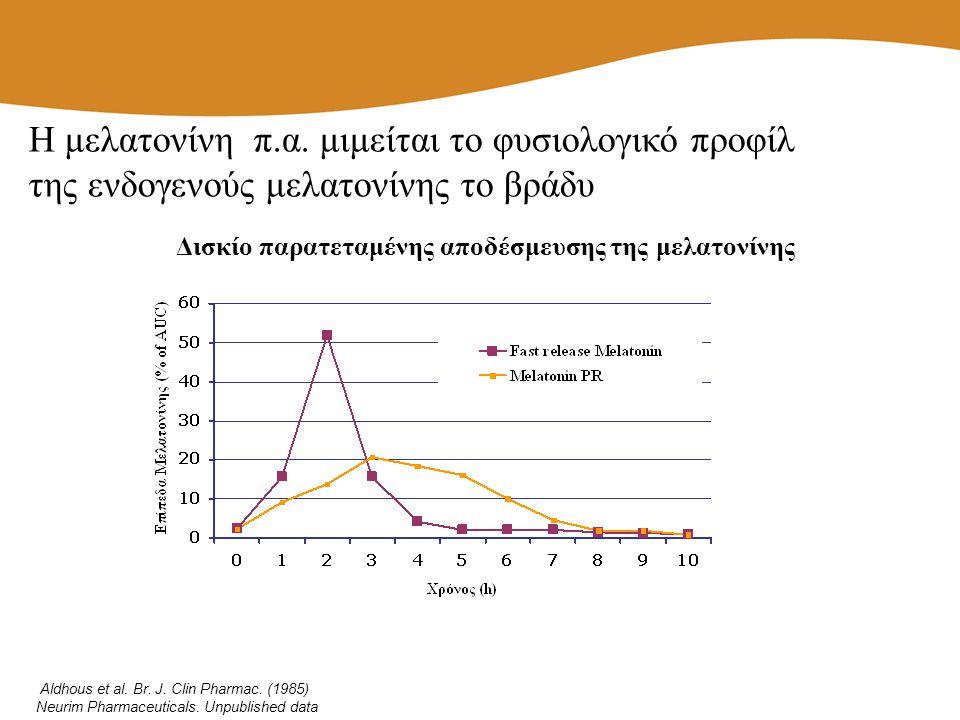 Δισκίο παρατεταμένης αποδέσμευσης της μελατονίνης Aldhous et al. Br. J. Clin Pharmac. (1985) Neurim Pharmaceuticals. Unpublished data Η μελατονίνη π.α