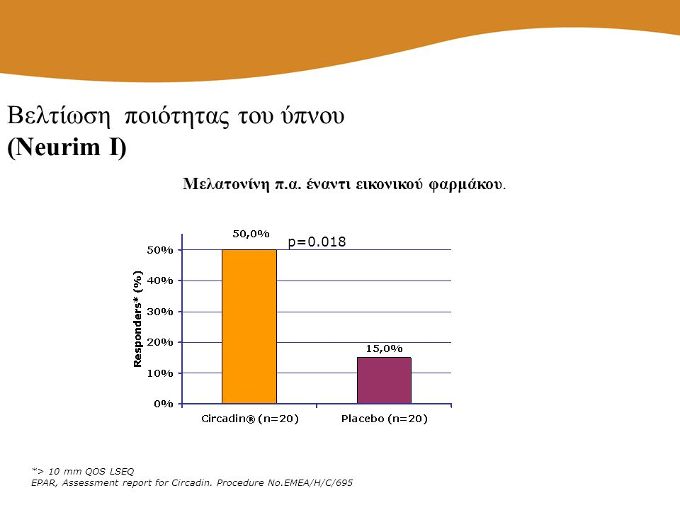 *> 10 mm QOS LSEQ EPAR, Assessment report for Circadin. Procedure No.EMEA/H/C/695 p=0.018 Μελατονίνη π.α. έναντι εικονικού φαρμάκου. Βελτίωση ποιότητα
