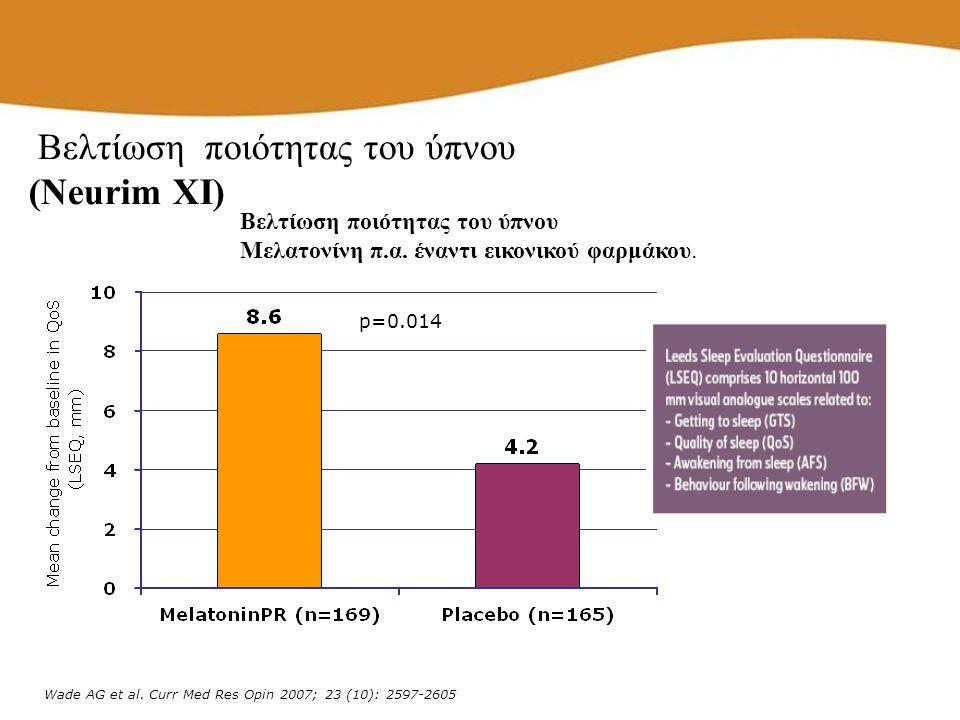 p=0.014 Wade AG et al. Curr Med Res Opin 2007; 23 (10): 2597-2605 Βελτίωση ποιότητας του ύπνου Μελατονίνη π.α. έναντι εικονικού φαρμάκου. Βελτίωση ποι