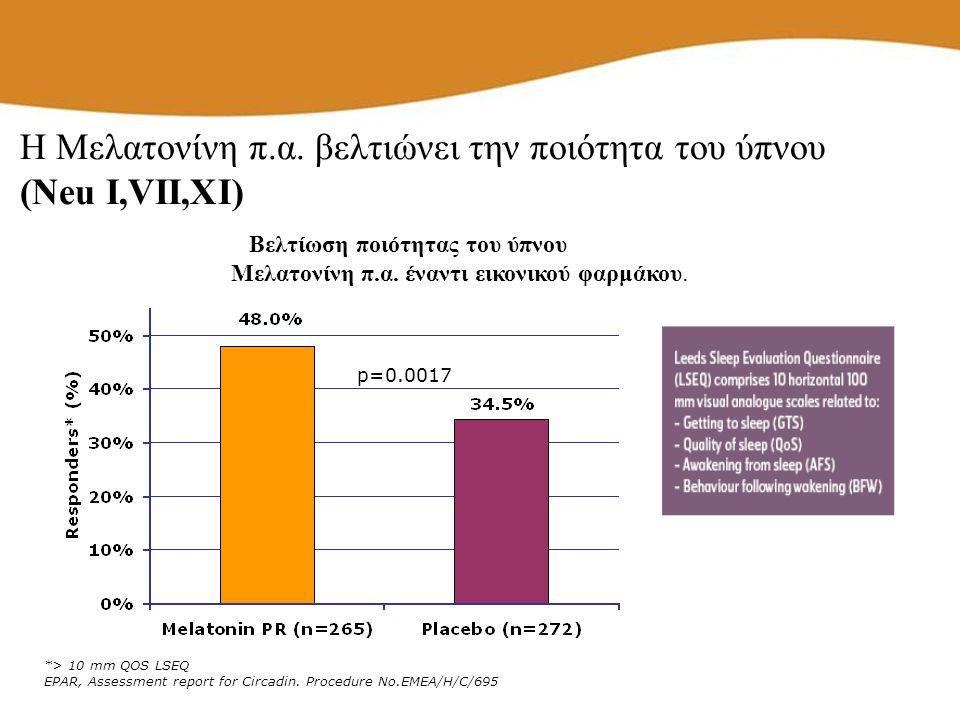 *> 10 mm QOS LSEQ EPAR, Assessment report for Circadin. Procedure No.EMEA/H/C/695 p=0.0017 Βελτίωση ποιότητας του ύπνου Μελατονίνη π.α. έναντι εικονικ