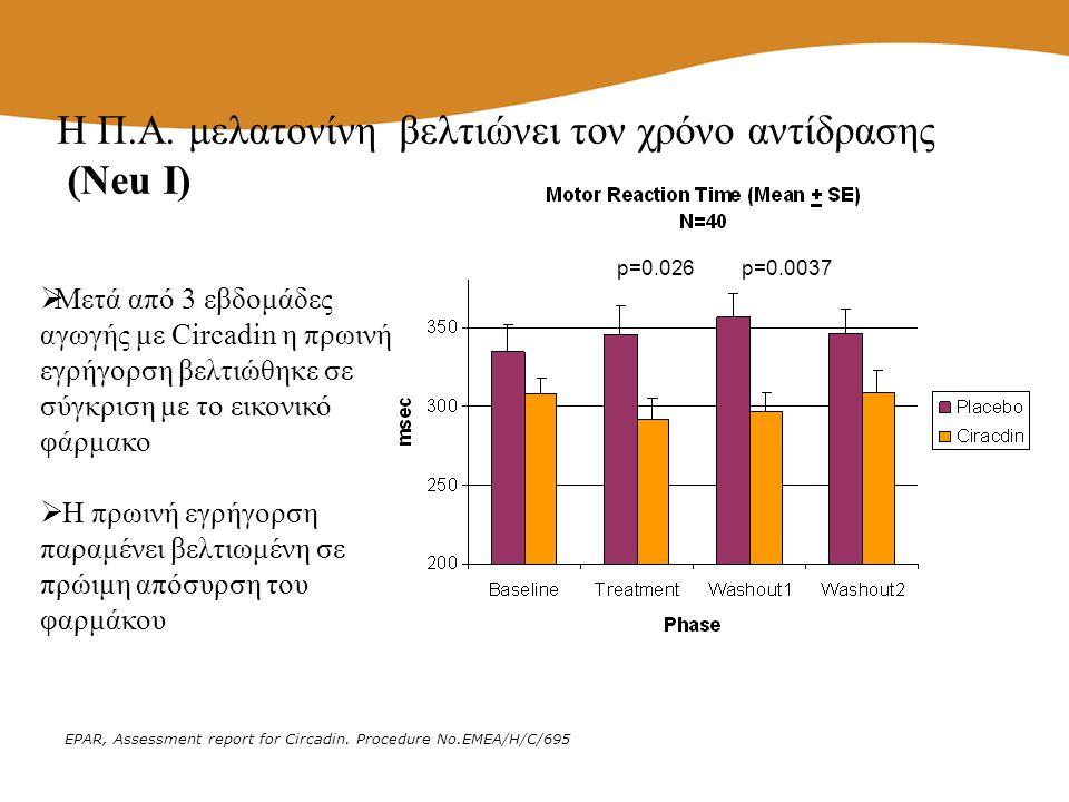 EPAR, Assessment report for Circadin. Procedure No.EMEA/H/C/695 p=0.026p=0.0037 Η Π.Α. μελατονίνη βελτιώνει τον χρόνο αντίδρασης (Neu I)  Μετά από 3