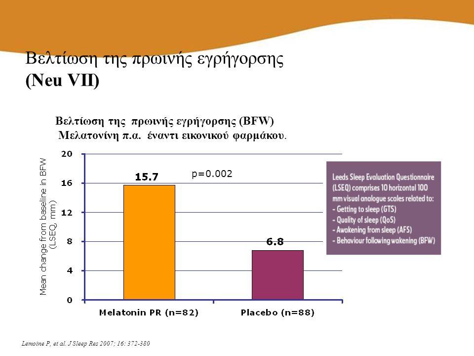 p=0.002 Lemoine P, et al. J Sleep Res 2007; 16: 372-380 Βελτίωση της πρωινής εγρήγορσης (Neu VII) Βελτίωση της πρωινής εγρήγορσης (BFW) Μελατονίνη π.α