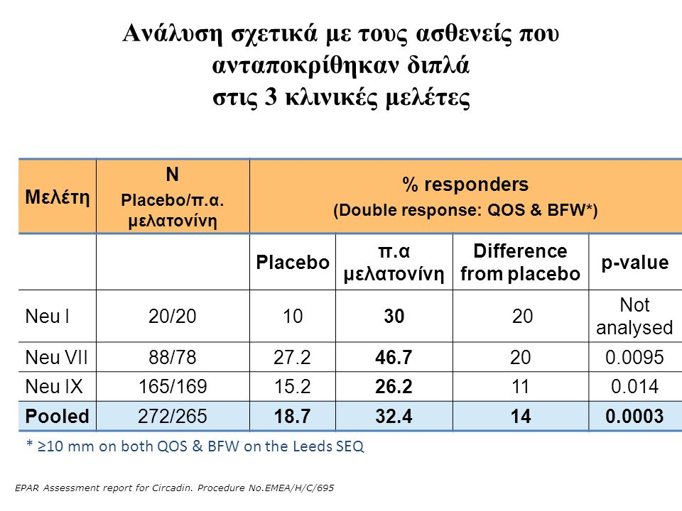 Ανάλυση σχετικά με τους ασθενείς που ανταποκρίθηκαν διπλά στις 3 κλινικές μελέτες Μελέτη N Placebo/π.α. μελατονίνη % responders (Double response: QOS