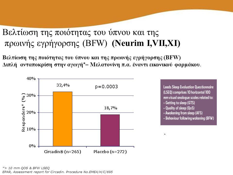 *> 10 mm QOS & BFW LSEQ EPAR, Assessment report for Circadin. Procedure No.EMEA/H/C/695 p=0.0003 * Βελτίωση της ποιότητας του ύπνου και της πρωινής εγ
