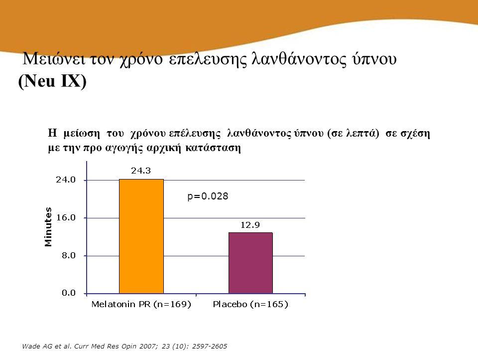 p=0.028 Wade AG et al. Curr Med Res Opin 2007; 23 (10): 2597-2605 Μειώνει τον χρόνο επελευσης λανθάνοντος ύπνου (Neu IX) Η μείωση του χρόνου επέλευσης