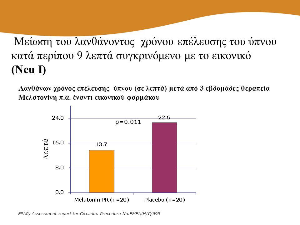 p=0.011 EPAR, Assessment report for Circadin. Procedure No.EMEA/H/C/695 Μείωση του λανθάνοντος χρόνου επέλευσης του ύπνου κατά περίπου 9 λεπτά συγκριν