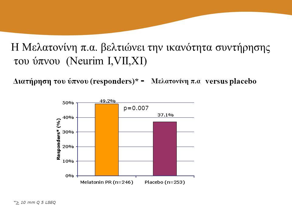*> 10 mm Q 5 LSEQ p=0.007 Διατήρηση του ύπνου (responders)* - versus placebo Η Μελατονίνη π.α. βελτιώνει την ικανότητα συντήρησης του ύπνου (Neurim Ι,