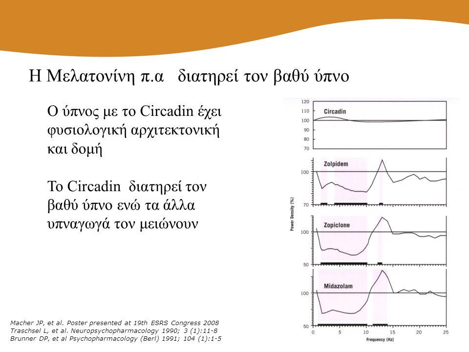 Η Μελατονίνη π.α διατηρεί τον βαθύ ύπνο Ο ύπνος με το Circadin έχει φυσιολογική αρχιτεκτονική και δομή Το Circadin διατηρεί τον βαθύ ύπνο ενώ τα άλλα