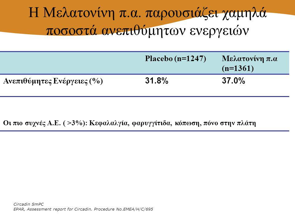 Η Μελατονίνη π.α. παρουσιάζει χαμηλά ποσοστά ανεπιθύμητων ενεργειών Placebo (n=1247)Μελατονίνη π.α (n=1361) Ανεπιθύμητες Ενέργειες (%) 31.8%37.0% Circ