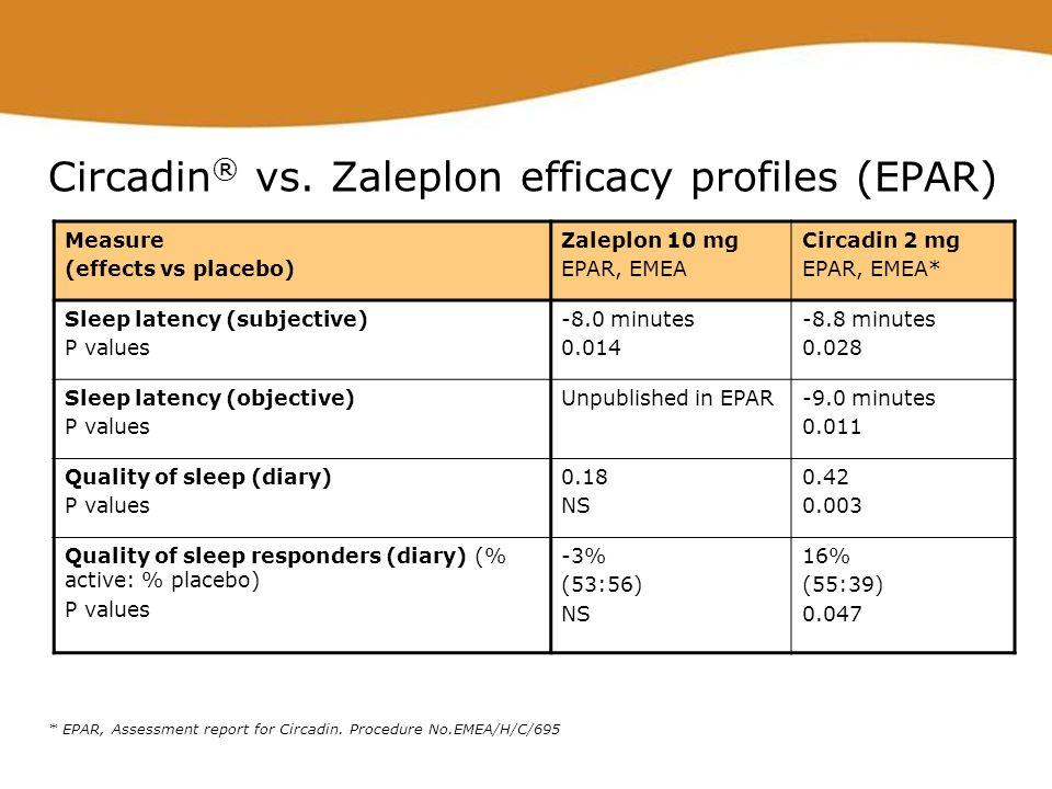 Circadin ® vs. Zaleplon efficacy profiles (EPAR) Measure (effects vs placebo) Zaleplon 10 mg EPAR, EMEA Circadin 2 mg EPAR, EMEA* Sleep latency (subje