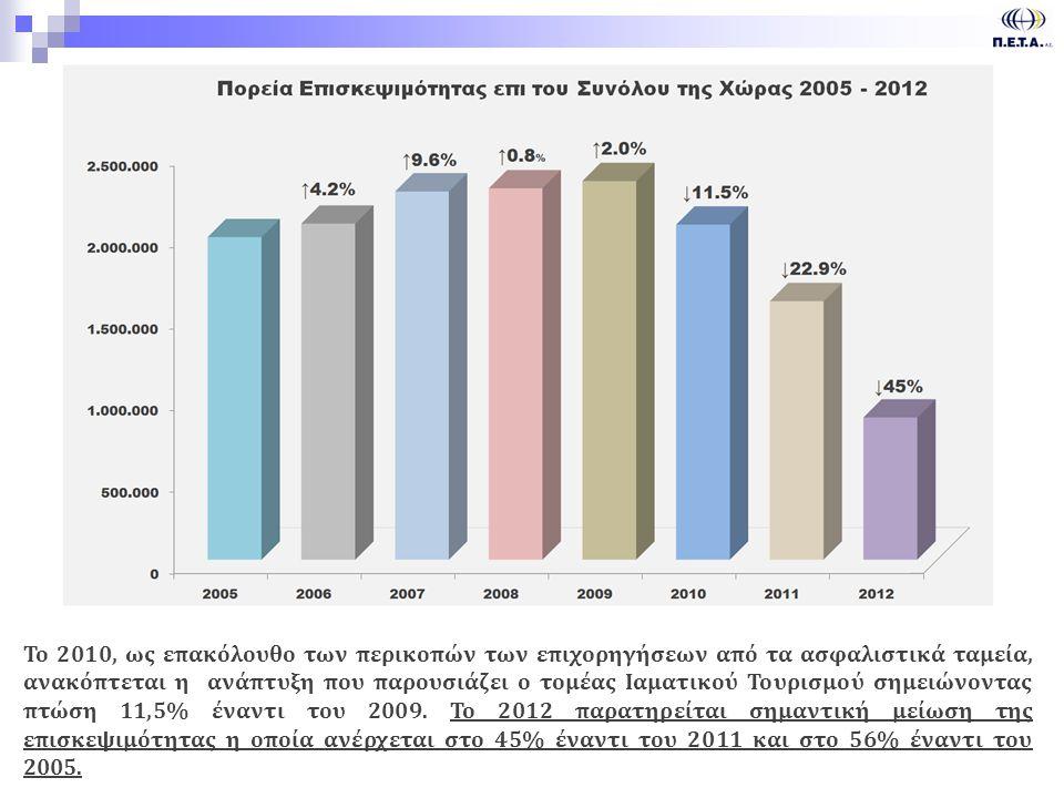 3 Το 2010, ως επακόλουθο των περικοπών των επιχορηγήσεων από τα ασφαλιστικά ταμεία, ανακόπτεται η ανάπτυξη που παρουσιάζει ο τομέας Ιαματικού Τουρισμού σημειώνοντας πτώση 11,5% έναντι του 2009.