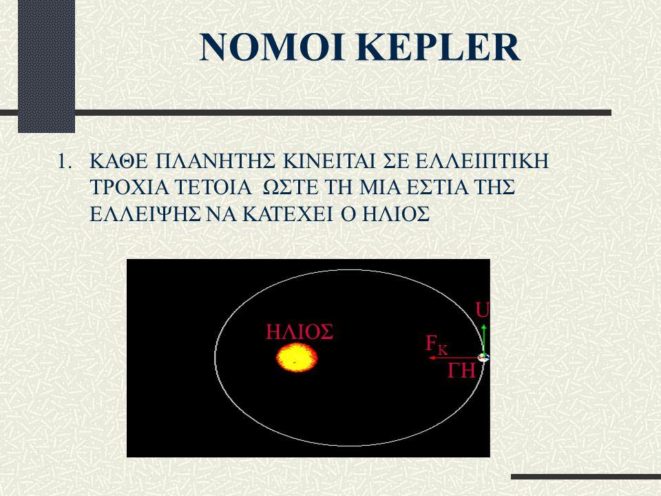 ΝΟΜΟΙ KEPLER Η ΕΥΘΕΙΑ ΠΟΥ ΕΝΩΝΕΙ ΤΟΝ ΗΛΙΟ ΜΕ ΚΑΠΟΙΟ ΠΛΑΝΗΤΗ, ΣΕ ΙΣΟΥΣ ΧΡΟΝΟΥΣ ΣΑΡΩΝΕΙ ΙΣΕΣ ΕΠΙΦΑΝΕΙΕΣ dS/dt=L/2m=σταθερό dS dr =υdt Με Αριστερό Κλικ ανοίγει η προσομοίωση