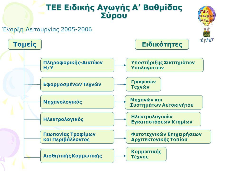 ΤΕΕ Ειδικής Αγωγής Α' Βαθμίδας Σύρου Έναρξη Λειτουργίας 2005-2006 Τομείς Πληροφορικής-Δικτύων Η/Υ Εφαρμοσμένων Τεχνών Μηχανολογικός Ηλεκτρολογικός Γεω