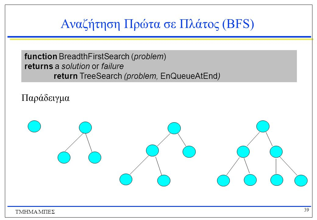 39 ΤΜΗΜΑ ΜΠΕΣ Αναζήτηση Πρώτα σε Πλάτος (BFS) function BreadthFirstSearch (problem) returns a solution or failure return TreeSearch (problem, EnQueueA