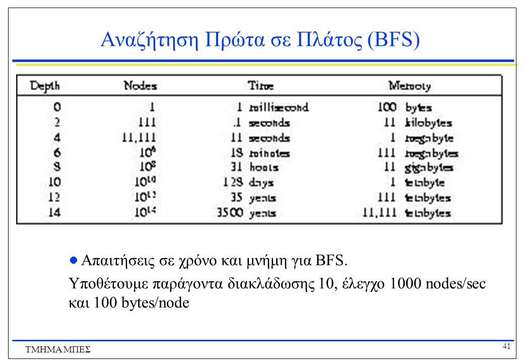 41 ΤΜΗΜΑ ΜΠΕΣ Αναζήτηση Πρώτα σε Πλάτος (BFS) Απαιτήσεις σε χρόνο και μνήμη για BFS.