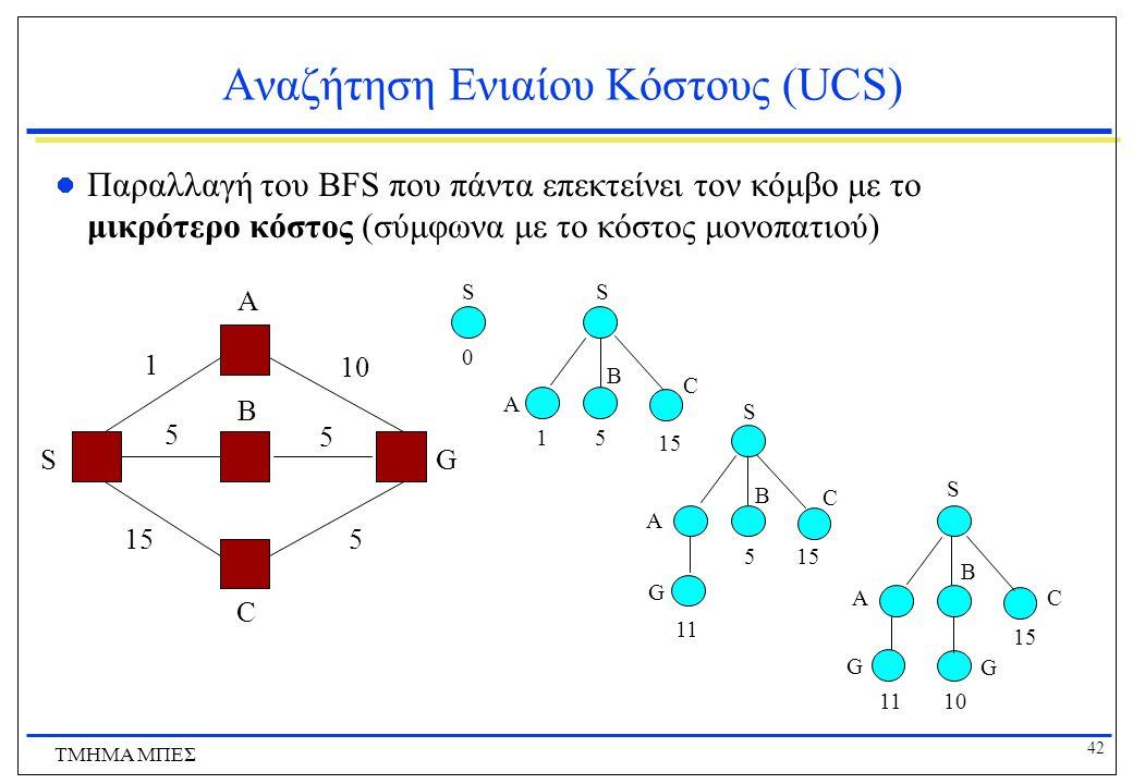42 ΤΜΗΜΑ ΜΠΕΣ Αναζήτηση Ενιαίου Κόστους (UCS) Παραλλαγή του BFS που πάντα επεκτείνει τον κόμβο με το μικρότερο κόστος (σύμφωνα με το κόστος μονοπατιού) Α Β C GS 1 10 5 5 155 S 0 S A B C 15 S A B C G 5 11 A S B C G G 10 15