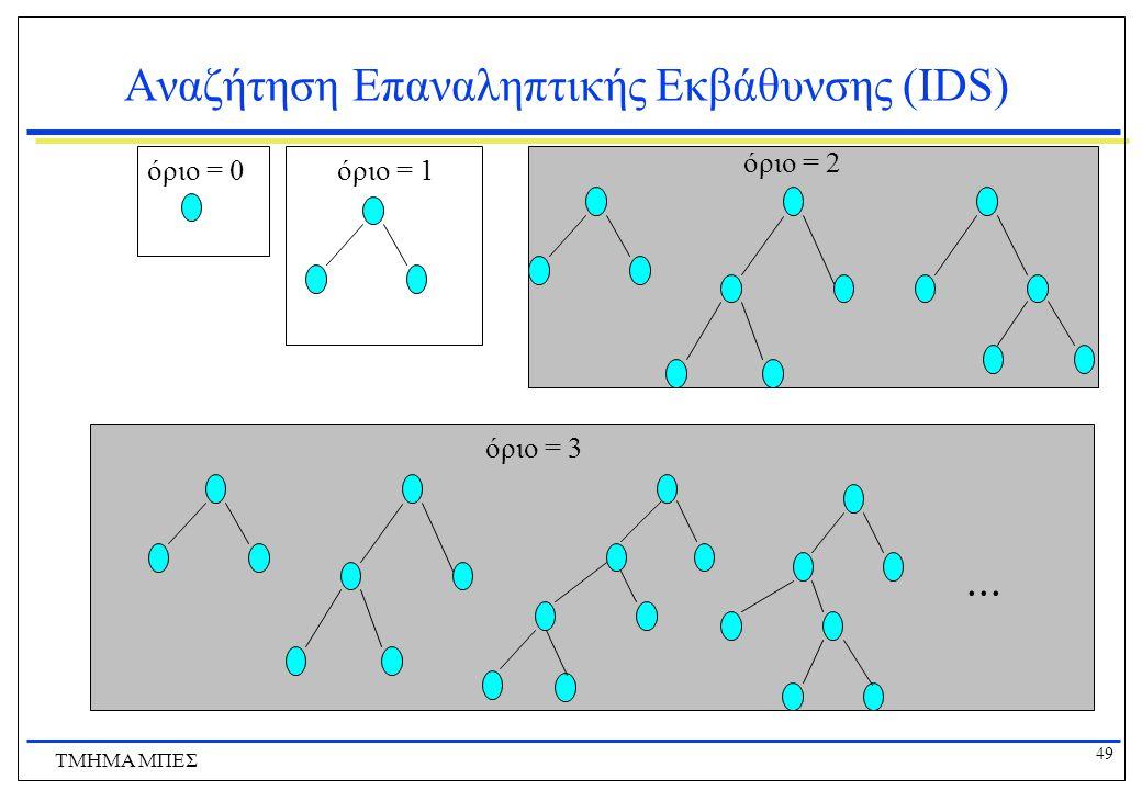 49 ΤΜΗΜΑ ΜΠΕΣ Αναζήτηση Επαναληπτικής Εκβάθυνσης (IDS) όριο = 2 όριο = 3... όριο = 0όριο = 1