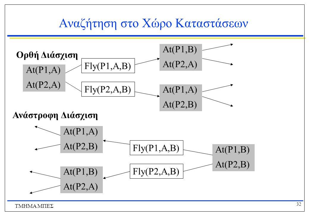 32 ΤΜΗΜΑ ΜΠΕΣ Αναζήτηση στο Χώρο Καταστάσεων At(P1,A) At(P2,A) Fly(P1,A,B) Fly(P2,A,B) At(P1,B) At(P2,A) At(P1,A) At(P2,B) At(P1,B) At(P2,B) Fly(P1,A,