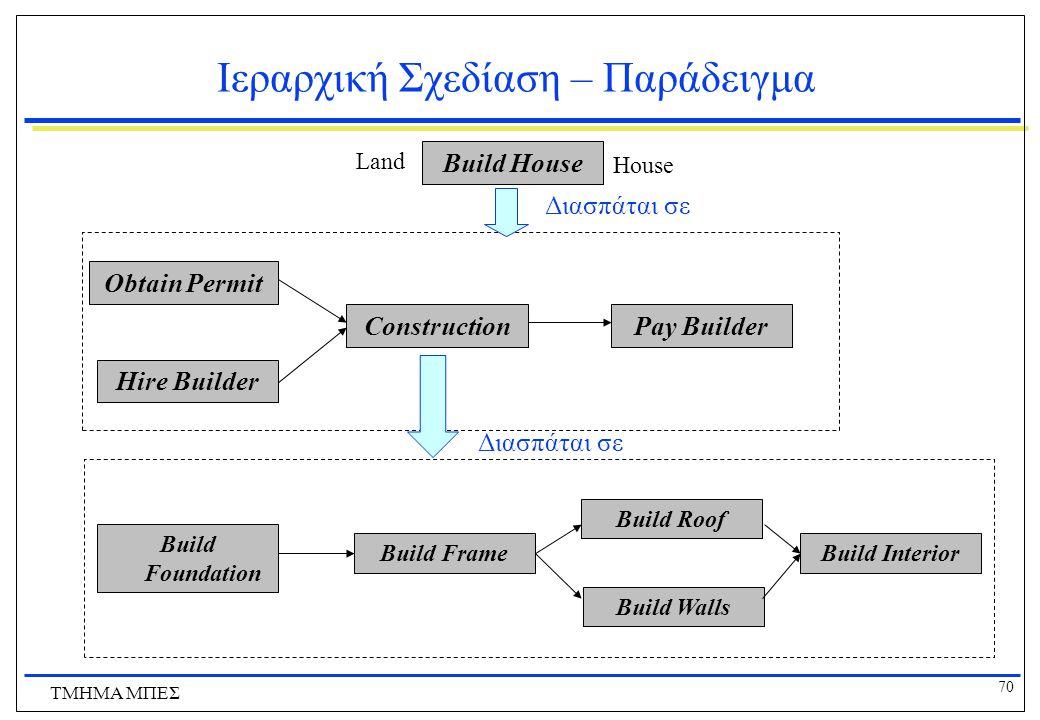 70 ΤΜΗΜΑ ΜΠΕΣ Ιεραρχική Σχεδίαση – Παράδειγμα Build House Hire Builder Obtain Permit ConstructionPay Builder Build Foundation Build Frame Build Walls