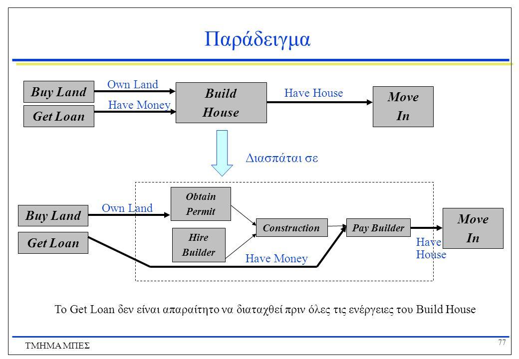 77 ΤΜΗΜΑ ΜΠΕΣ Παράδειγμα Build House Hire Builder Obtain Permit ConstructionPay Builder Διασπάται σε Buy Land Get Loan Own Land Have Money Move In Hav
