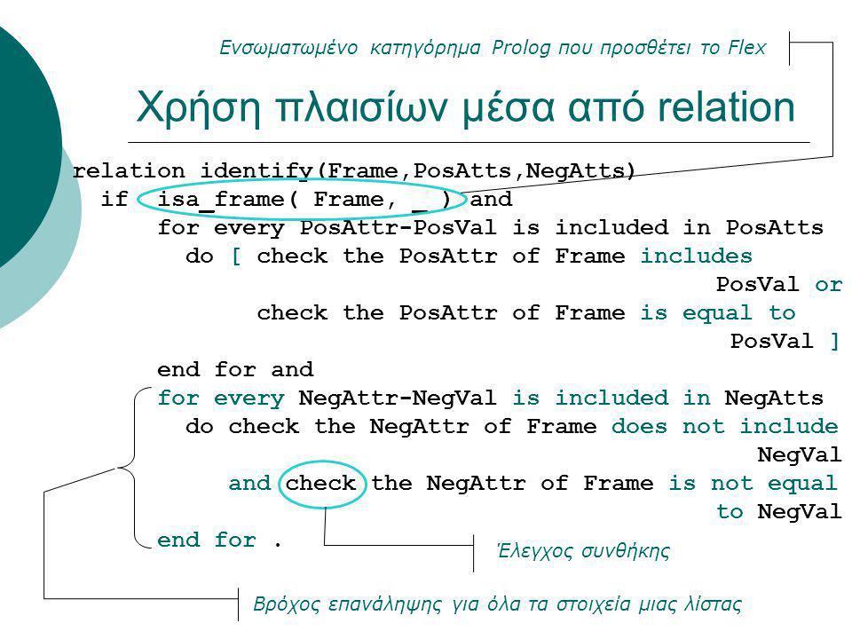 Χρήση πλαισίων μέσα από relation relation identify(Frame,PosAtts,NegAtts) if isa_frame( Frame, _ ) and for every PosAttr-PosVal is included in PosAtts do [ check the PosAttr of Frame includes PosVal or check the PosAttr of Frame is equal to PosVal ] end for and for every NegAttr-NegVal is included in NegAtts do check the NegAttr of Frame does not include NegVal and check the NegAttr of Frame is not equal to NegVal end for.