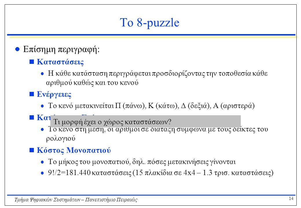 14 Τμήμα Ψηφιακών Συστημάτων – Πανεπιστήμιο Πειραιώς Το 8-puzzle Επίσημη περιγραφή:  Καταστάσεις  Η κάθε κατάσταση περιγράφεται προσδιορίζοντας την τοποθεσία κάθε αριθμού καθώς και του κενού  Ενέργειες  Το κενό μετακινείται Π (πάνω), Κ (κάτω), Δ (δεξιά), Α (αριστερά)  Κατάσταση Στόχου  Το κενό στη μέση, οι αριθμοί σε διάταξη σύμφωνα με τους δείκτες του ρολογιού  Κόστος Μονοπατιού  Το μήκος του μονοπατιού, δηλ.