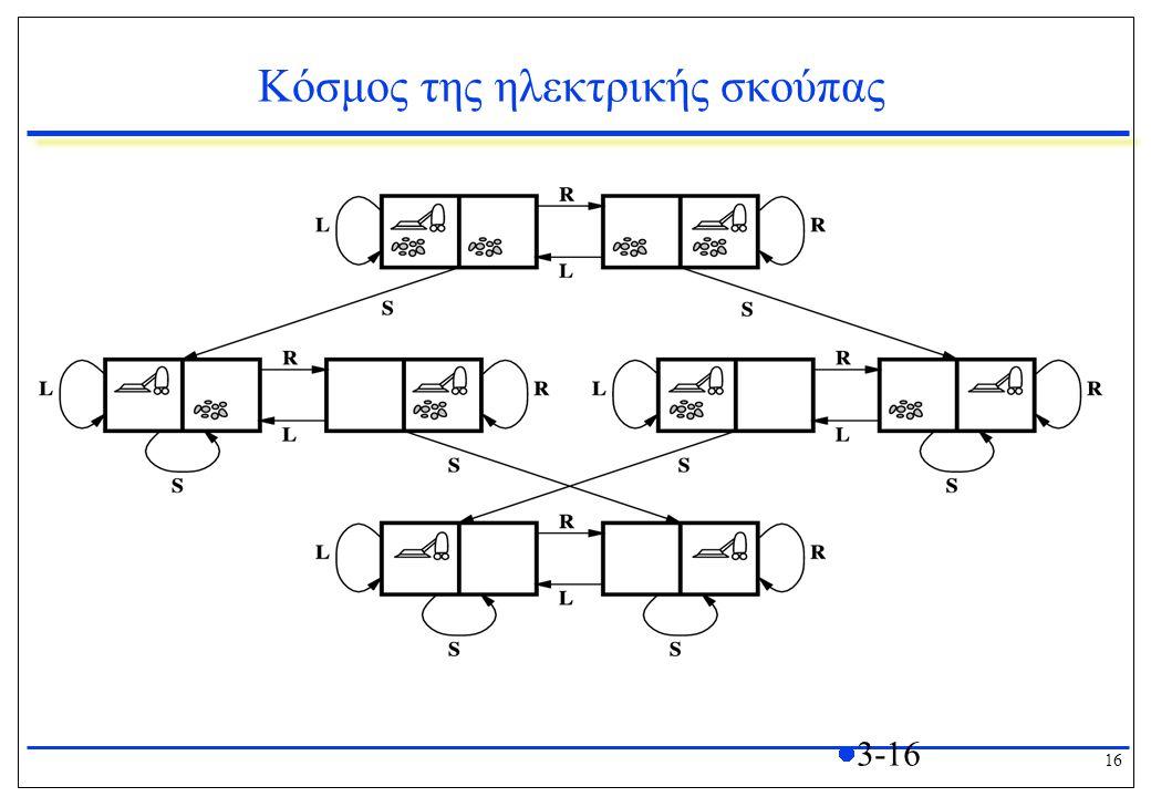 16 3-16 Κόσμος της ηλεκτρικής σκούπας L=Αριστερά, R=Δεξιά, S=Αναρρόφηση