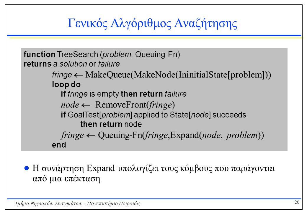 20 Τμήμα Ψηφιακών Συστημάτων – Πανεπιστήμιο Πειραιώς Γενικός Αλγόριθμος Αναζήτησης function TreeSearch (problem, Queuing-Fn) returns a solution or failure fringe  MakeQueue(MakeNode(IninitialState[problem])) loop do if fringe is empty then return failure node  RemoveFront(fringe) if GoalTest[problem] applied to State[node] succeeds then return node fringe  Queuing-Fn(fringe,Expand(node, problem)) end Η συνάρτηση Expand υπολογίζει τους κόμβους που παράγονται από μια επέκταση