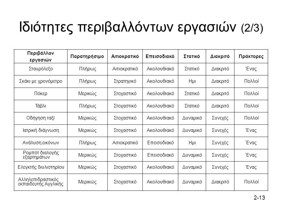2-13 Ιδιότητες περιβαλλόντων εργασιών (2/3) Περιβάλλον εργασιών ΠαρατηρήσιμοΑιτιοκρατικόΕπεισοδιακόΣτατικόΔιακριτόΠράκτορες ΣταυρόλεξοΠλήρωςΑιτιοκρατι