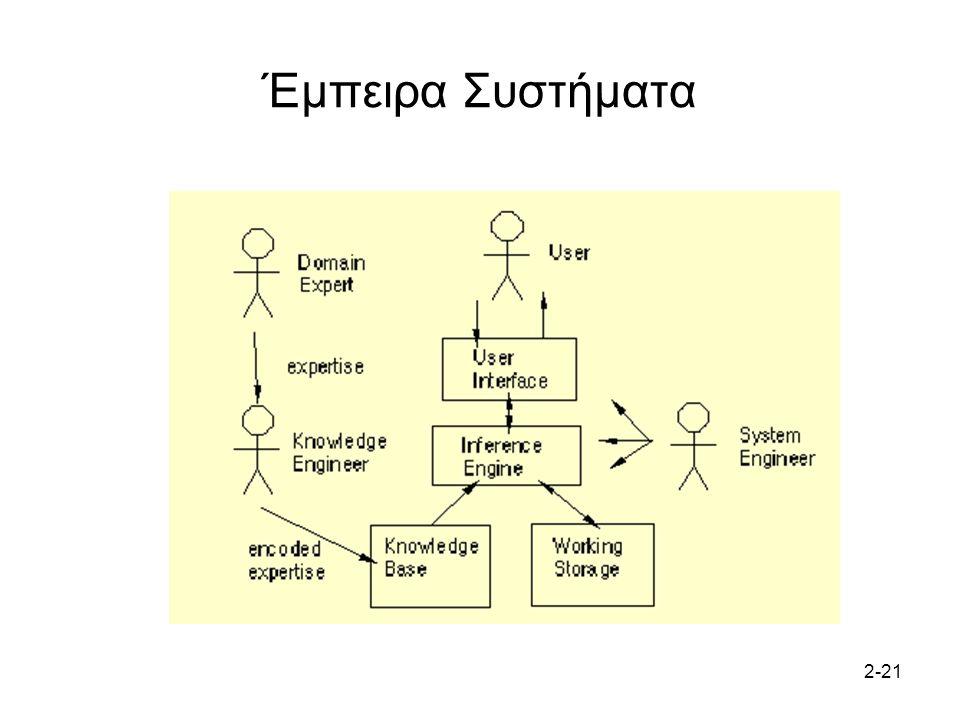 Έμπειρα Συστήματα 2-21